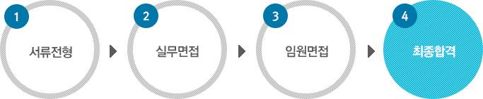 서류전형 → 실무면접 → 임원면접 → 최종합격